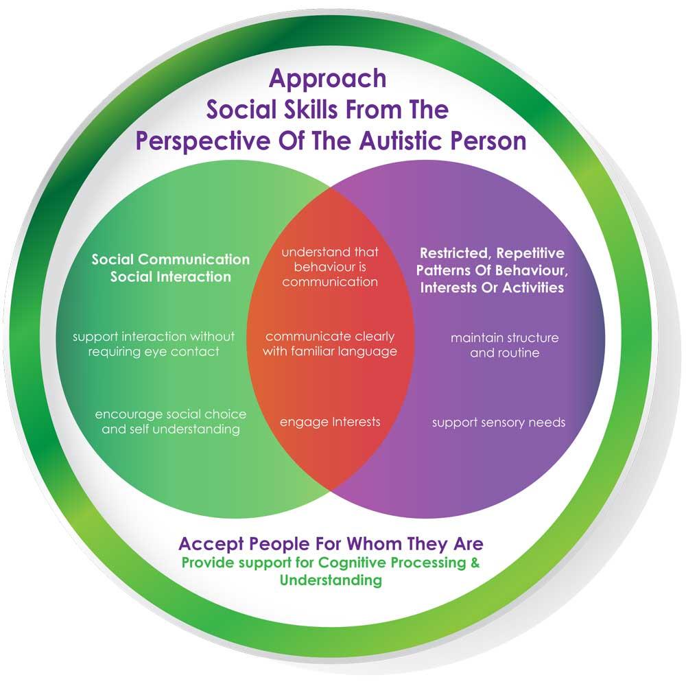 Autistic-Social-Skills-Approach