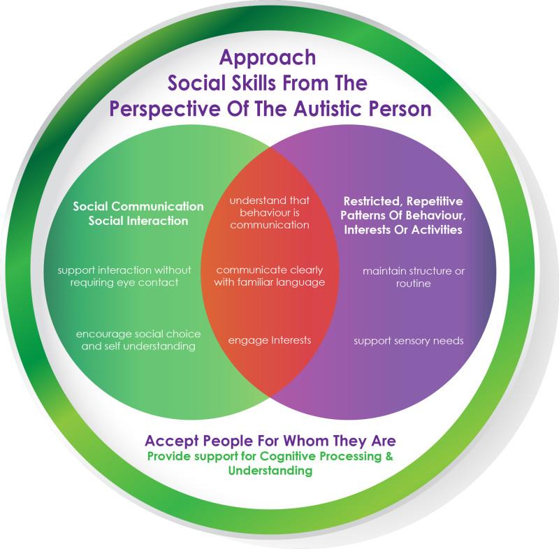 Creating Connections Australia Autism Friendly Social Skills Programs