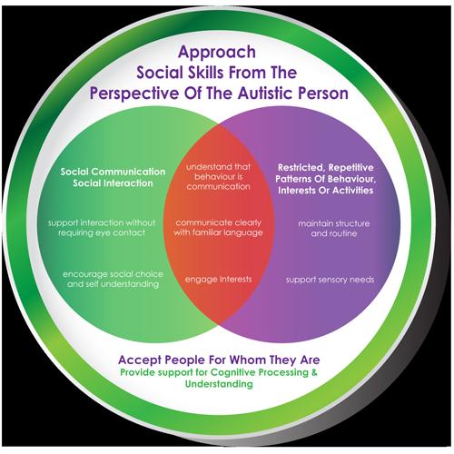 Social-Skills-Approach